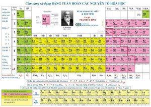 bảng tuần hoàn nguyên tố hóa học